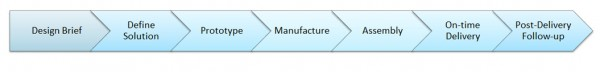 Example Process Concept to Productiuon